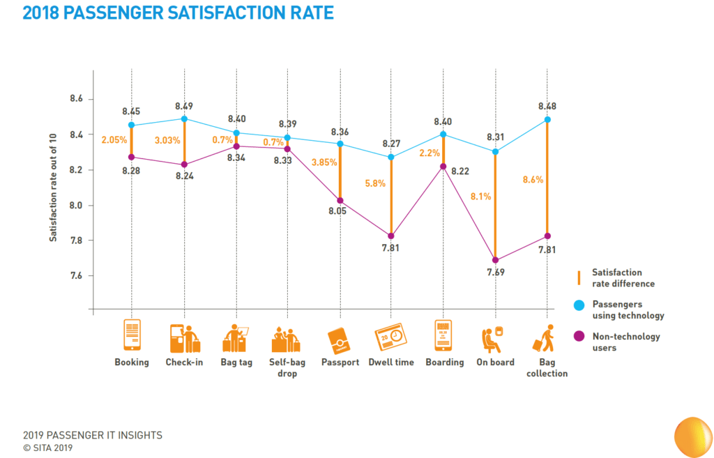 2018 PASSENGER SATISFACTION RATE
