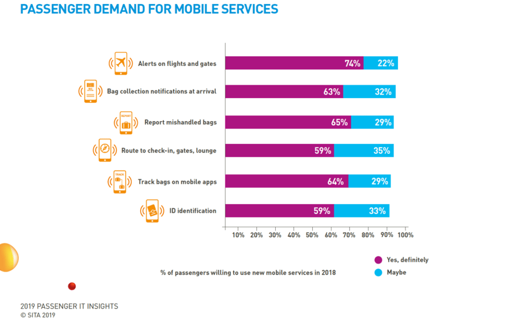 PASSENGER DEMAND FOR MOBILE SERVICES