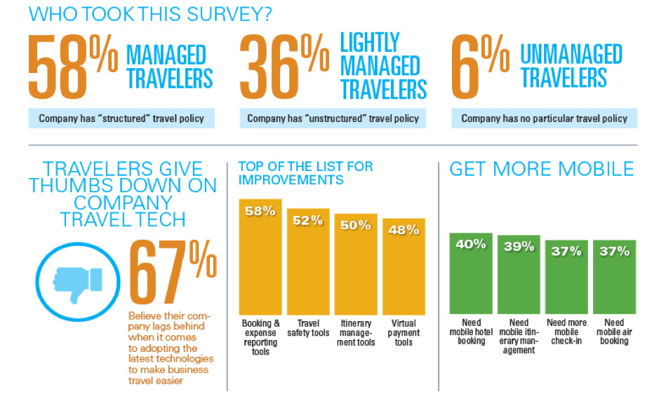 Statistics about travlers'needs