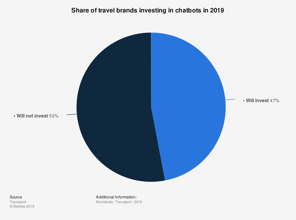 Statistics about investing in chatbots