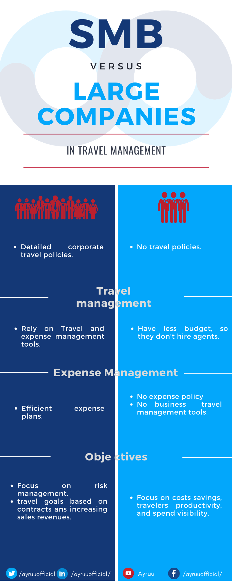 SMB travel management