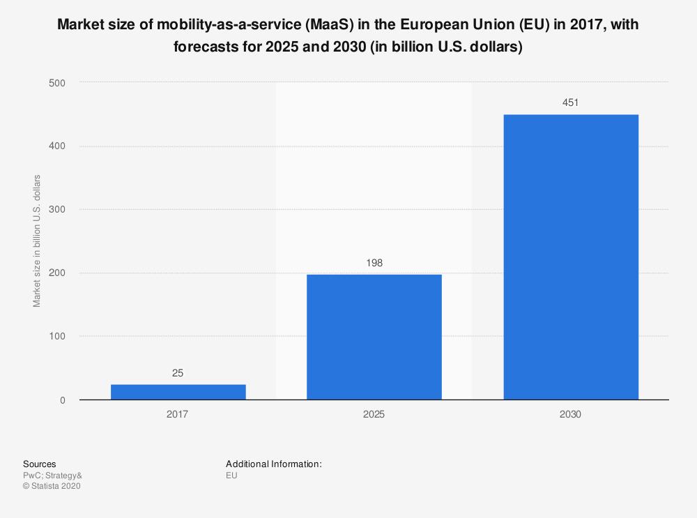 Maas market size