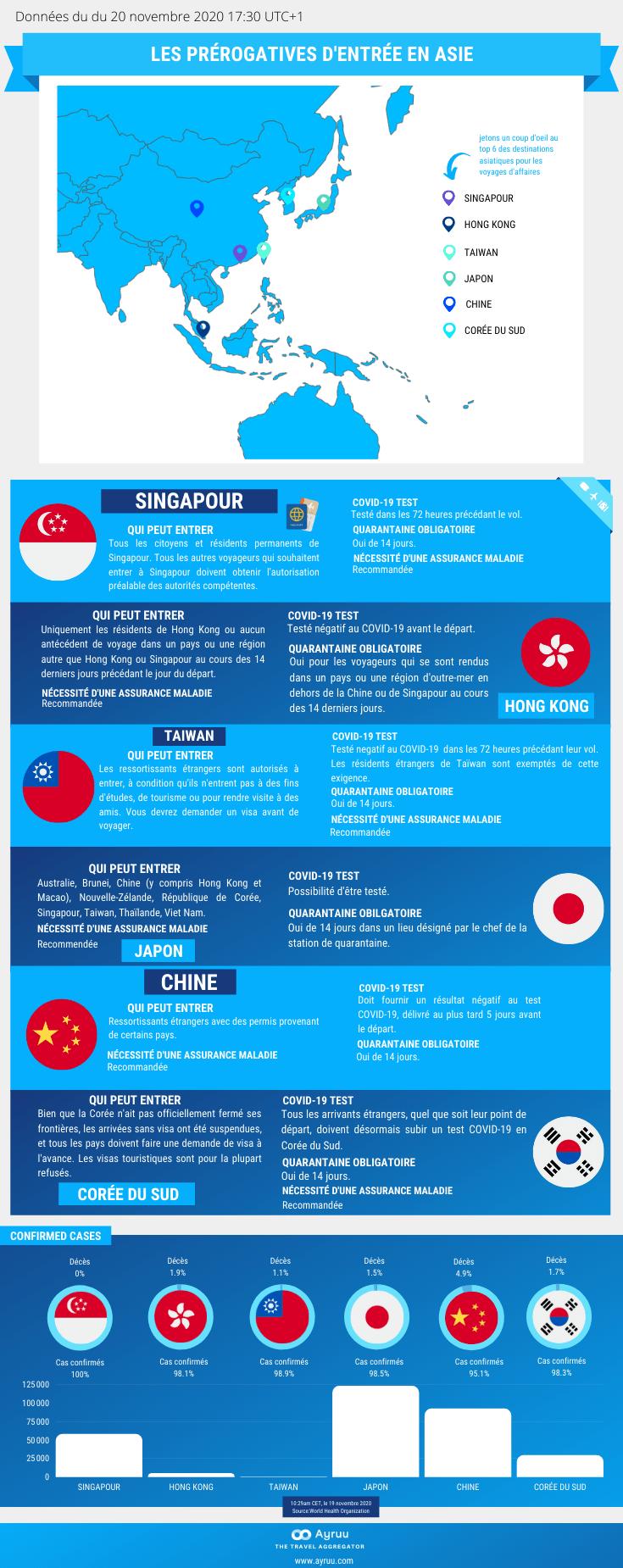 Infographie Les prérogatives d'entrée en Asie Ayruu Singapour Hong Kong Chine Taiwan Corée du Sud Japon