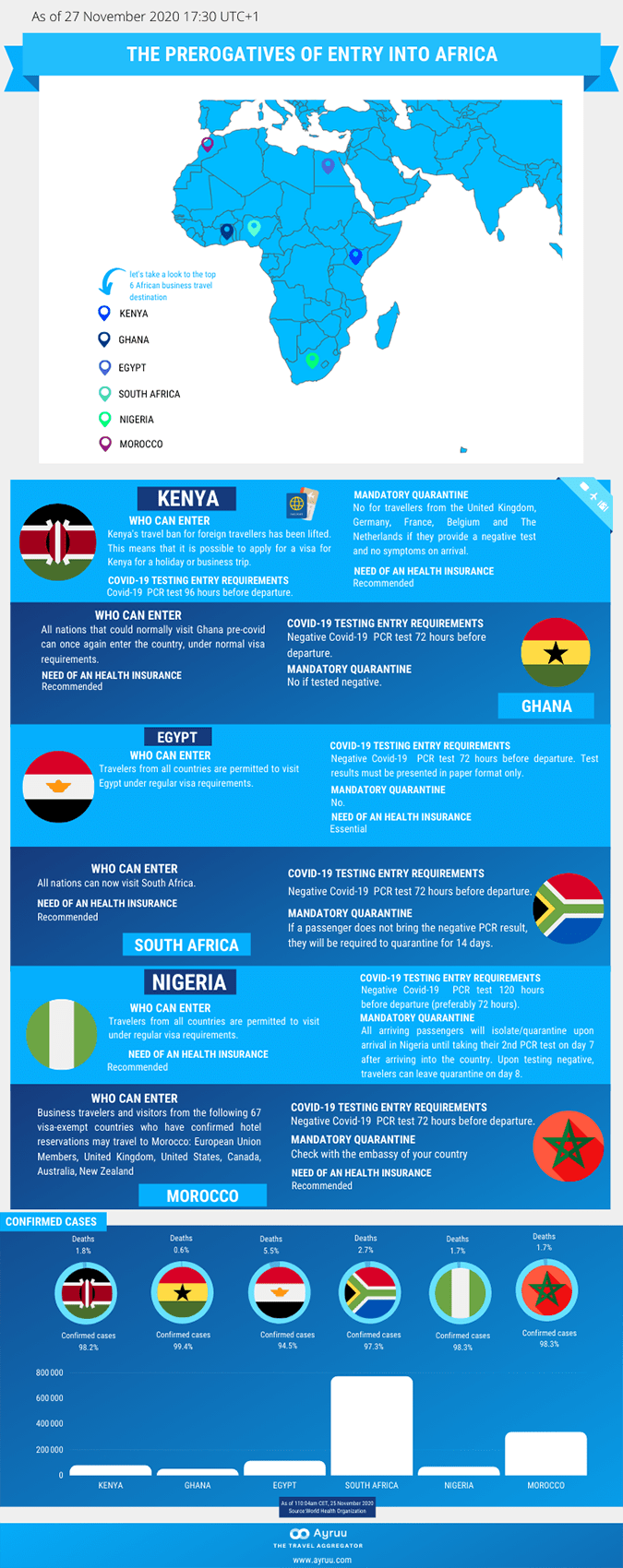 The prerogatives of entry into Africa Ayruu Kenya Ghana Egypt South Africa Nigeria Morocco infographics