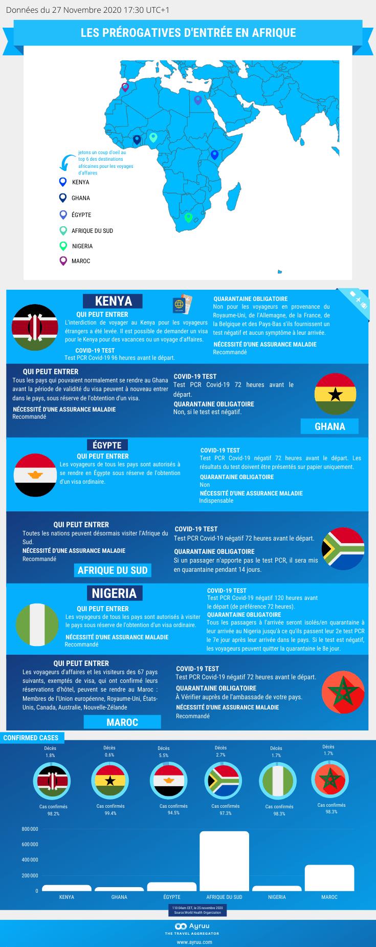 Les prérogatives d'entrée en Afrique