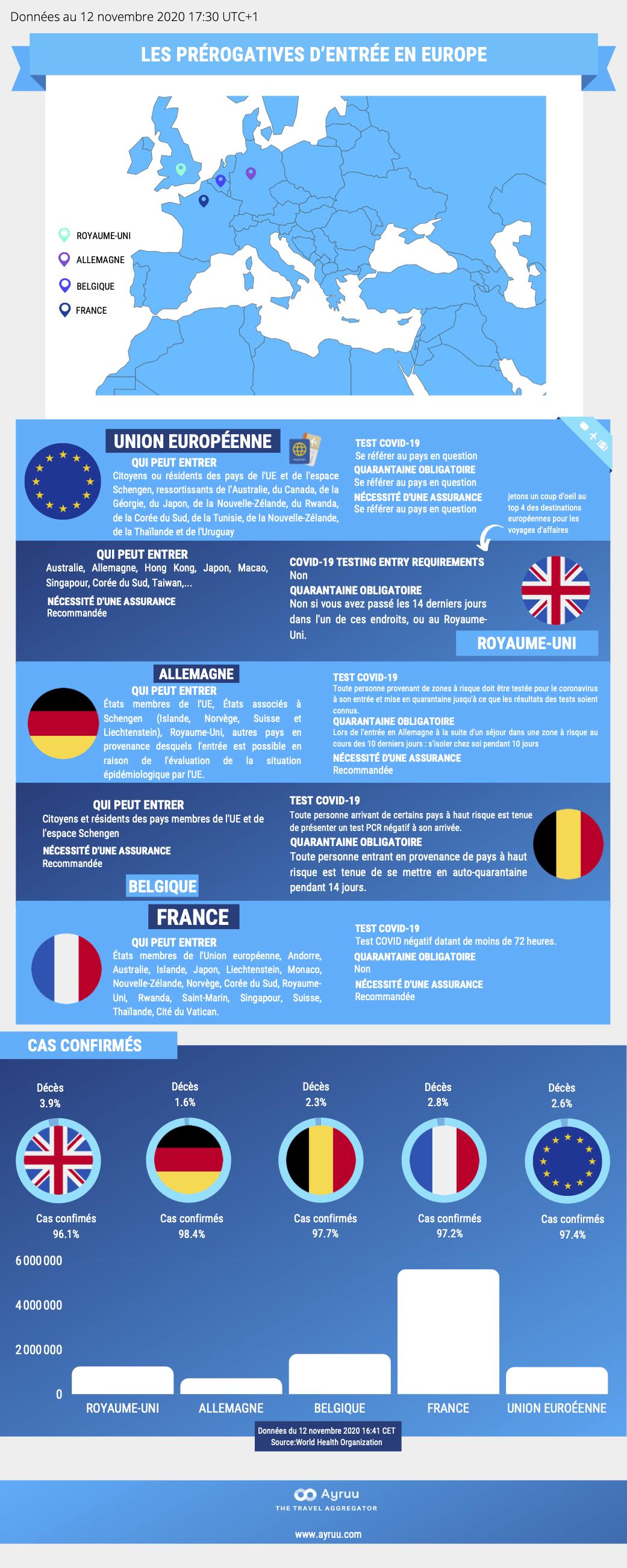 Infographie Les prérogatives d'entrée en Europe Ayruu