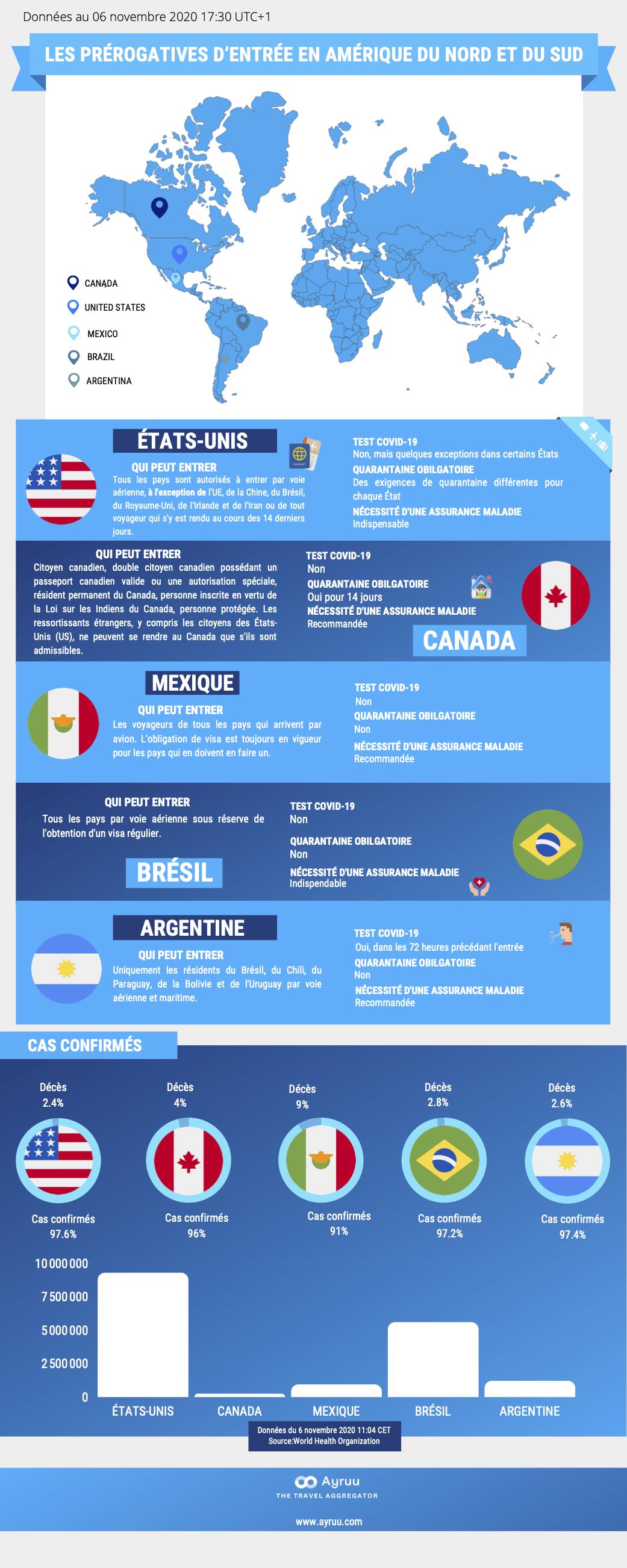 Infographie Les prérogatives d'entrée en Amérique du Nord et du Sud Ayruu