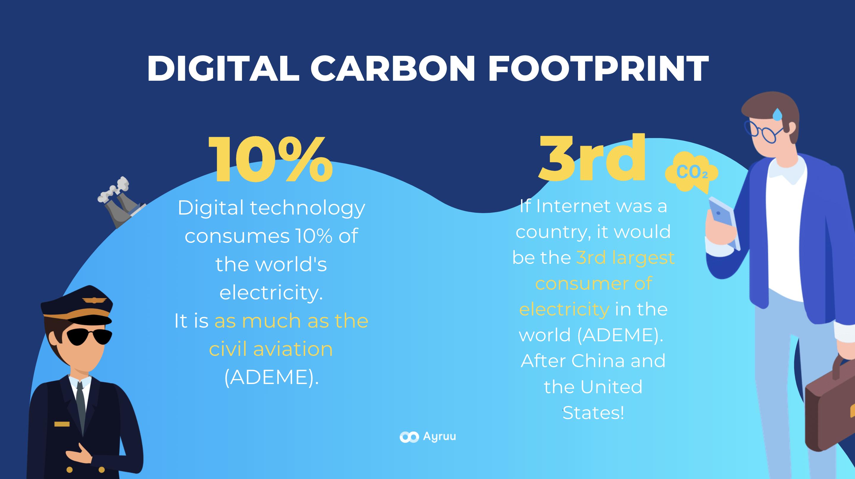 Digital pollution key figures