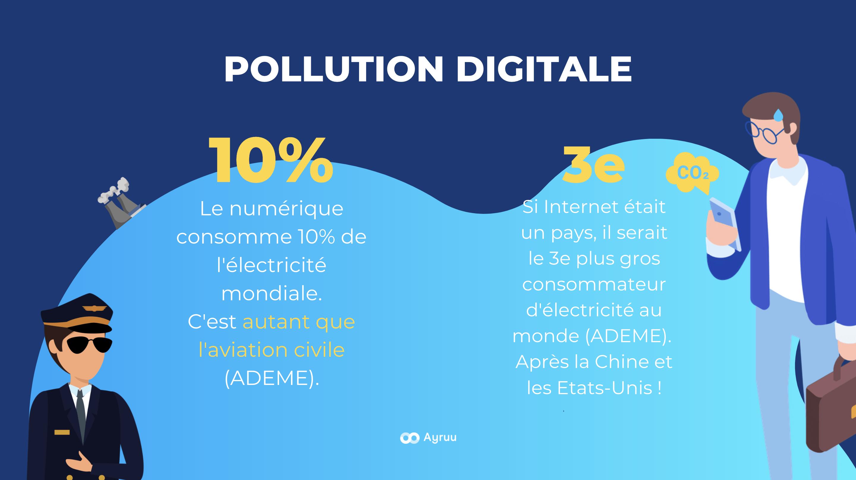 Pollution numérique